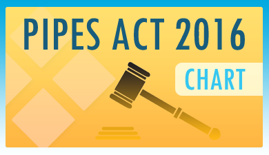 PIPES Act 2017 Image