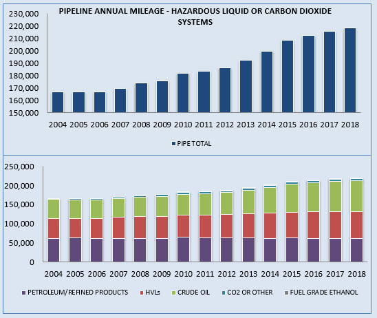 Pipeline Annual Mileage for Hazardous Liquid or Carbon Dioxide Systems