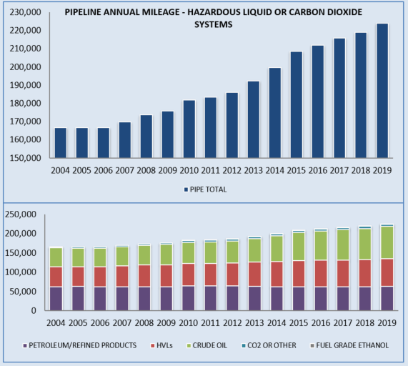 Pipeline Annual Mileage - Hazardous Liquid or Carbob Dioxide System Chart